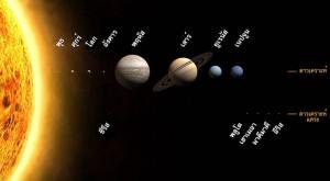 เปรียบเทียบขนาดของดวงอาทิตย์ กับ ดาวเคราะห์อื่นๆ
